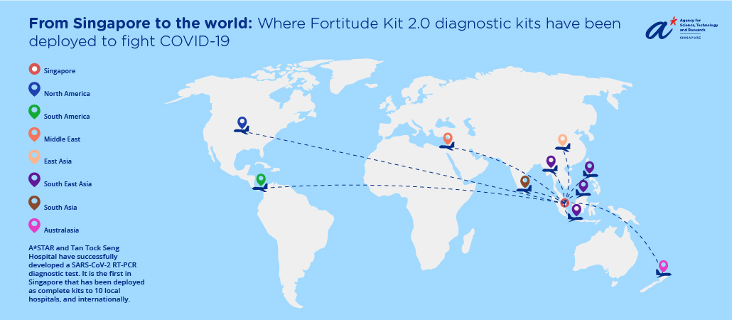 From Singapore to the world: Where Fortitude Kit 2.0 has been deployed globally