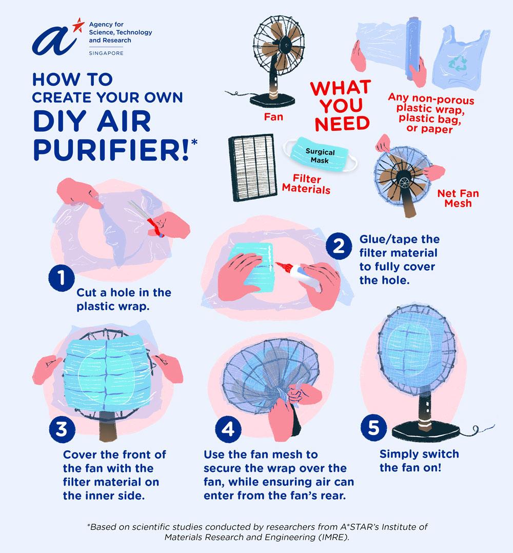How to create DIY air purifier