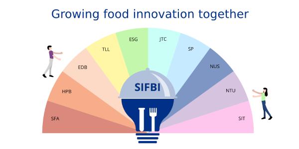 SIFBI_Food Innovation