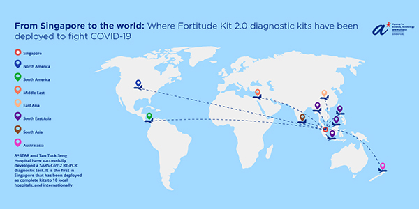 Where Fortitude Kit 2.0 has been deployed globally
