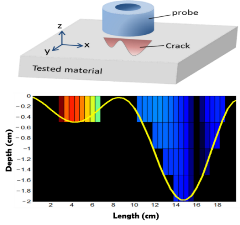 Imaging of surface-breaking crack