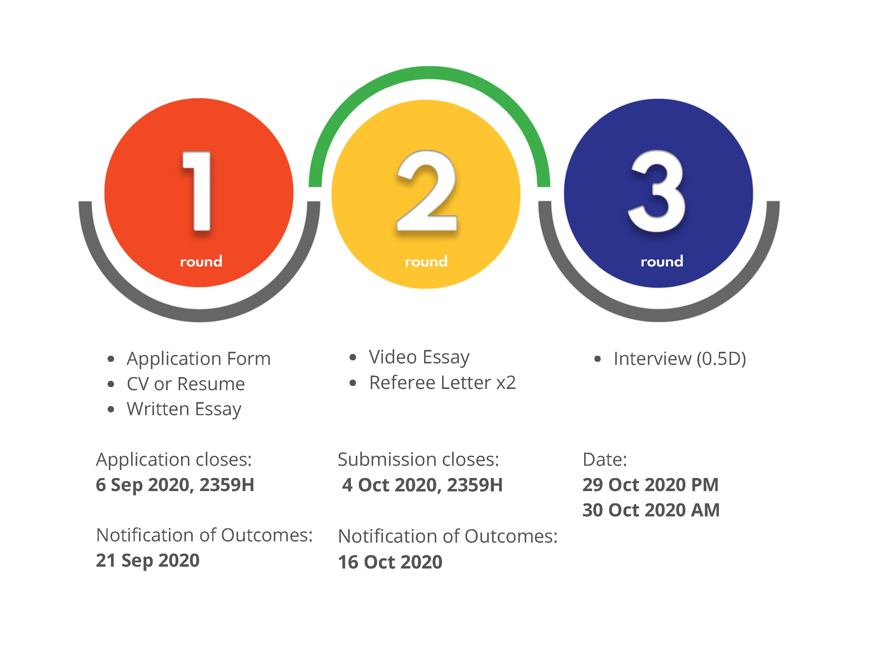 M_Current Stage of Application Process